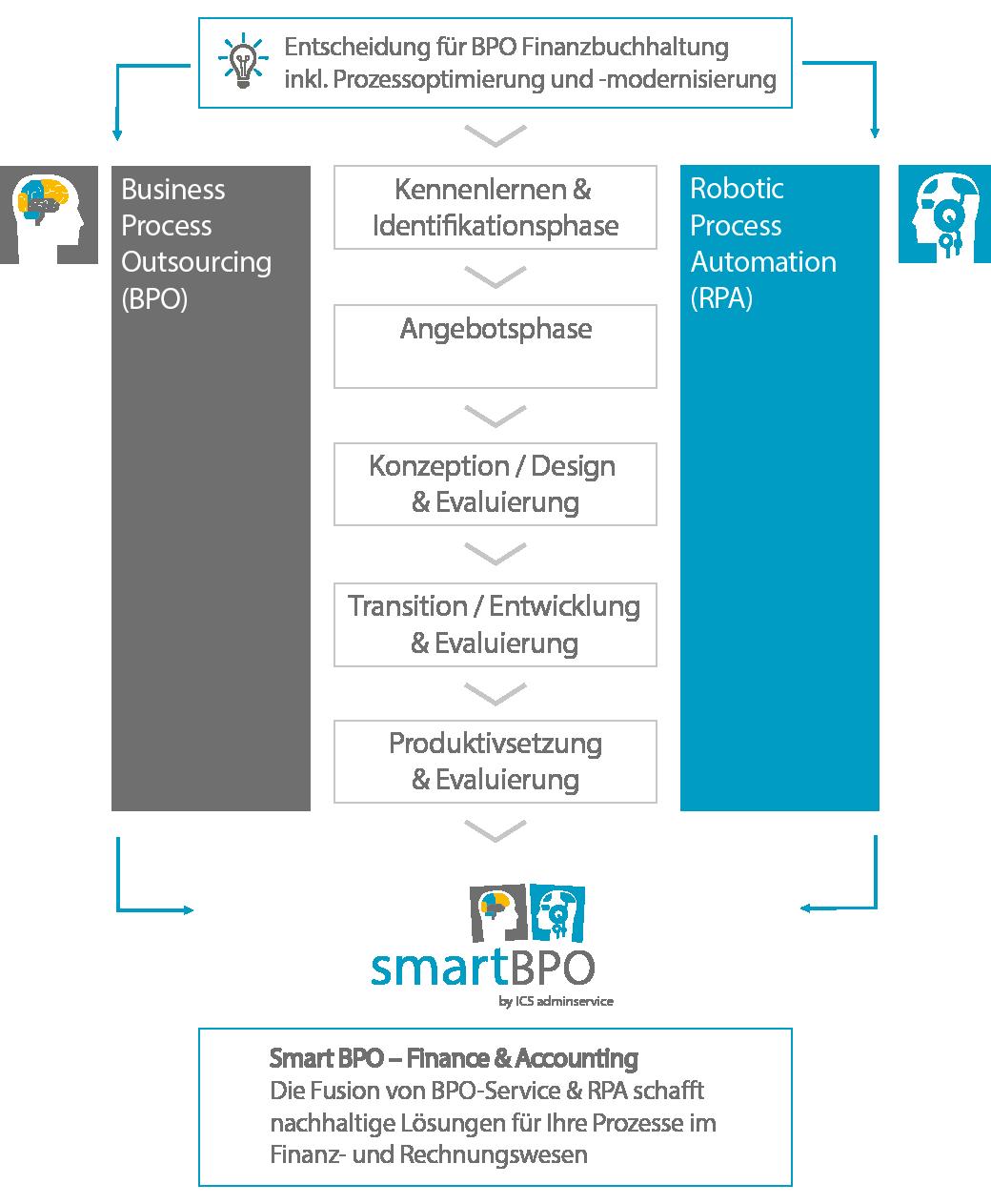 Illustration Umsetzung Smart BPO